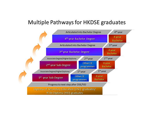 FSTE – Multiple Pathways for Post-secondary Education